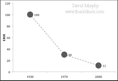 Gráfica do descenso da Taxa de Rendemento Enerxético (TRE) do petróleo