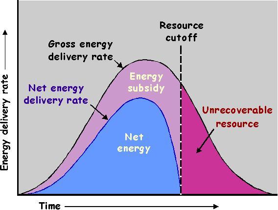 A curva da enerxía neta do petróleo