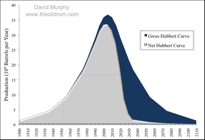 A curva da enerxía neta do petróleo en relación coa curva de Hubbert