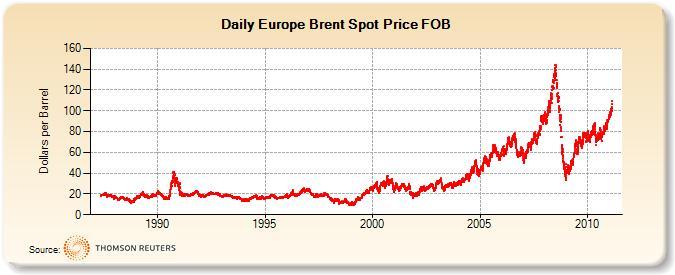 Evolución prezos do barril Brent