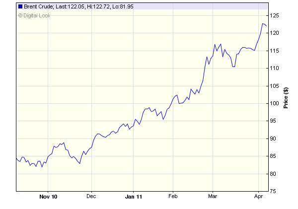 Evolución do prezo do barril Brent nos últimos 6 meses