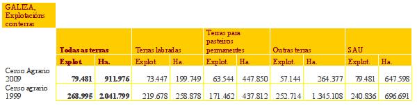 Evolución das explotacións agrarias galegas 1999-2009