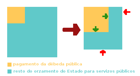 O rumo dos Estados: máis pagamento de débeda a costa dos servizos públicos
