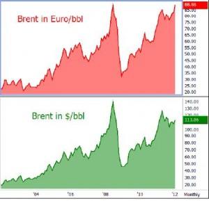 O prezo do petróleo volve marcar (en euros) o récord histórico de 2008