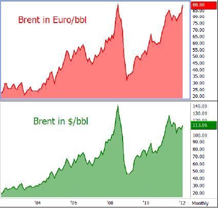 Evolución do prezo do barril de Brent, en dólares e en euros
