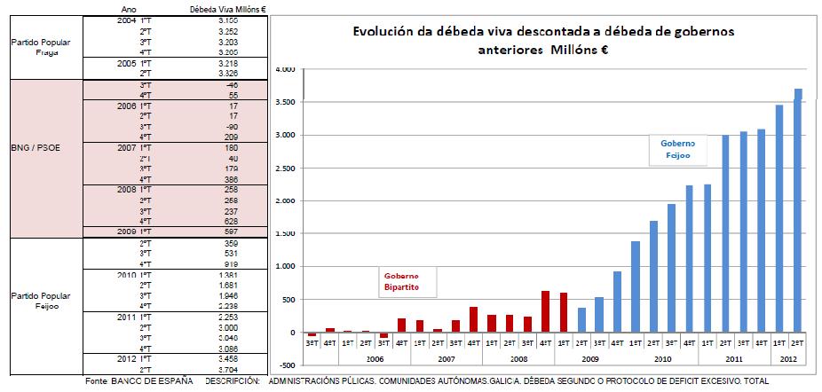 Evolución da débeda dos gobernos da Xunta de Galicia