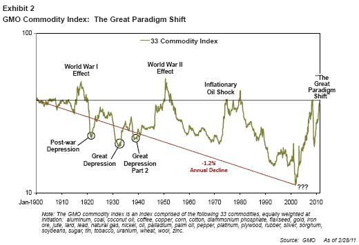 GMO Commodity Index - The great paradigm shift