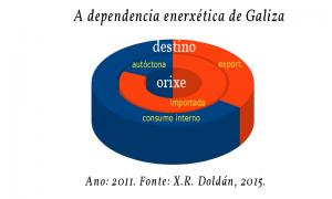 A necesidade dun novo modelo enerxético para Galiza (III: O panorama enerxético galego nas tres últimas décadas). Por Xoán Doldán