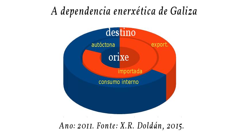 dependencia-enerxetica-galiza-grafica