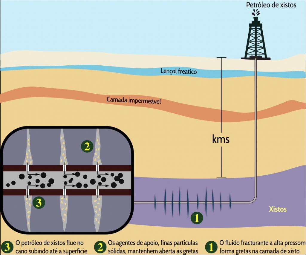 Esquema da obtençom do petróleo de xistos