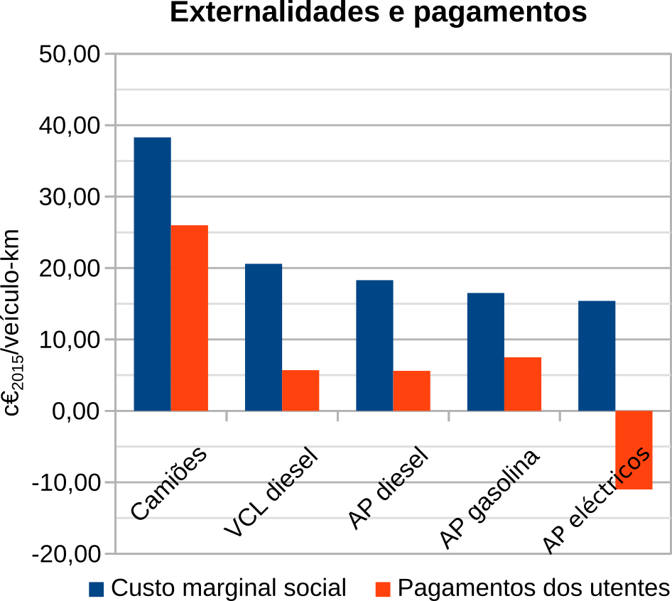 Gráfico onde se visualizam as externalidades e os pagamentos dos utentes de automóveis