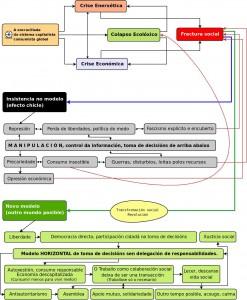Cénit do petróleo: algunhas liñas básicas sobre a cuestión