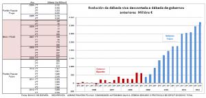 Consideracións sobre a débeda pública de Galiza (artigo de Emilio Nogueira Moure)