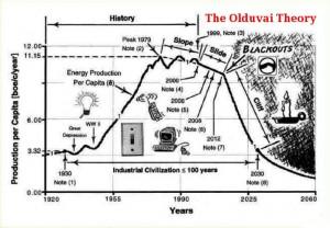 O primeiro de muitos: cortes elétricos massivos e Peak Oil
